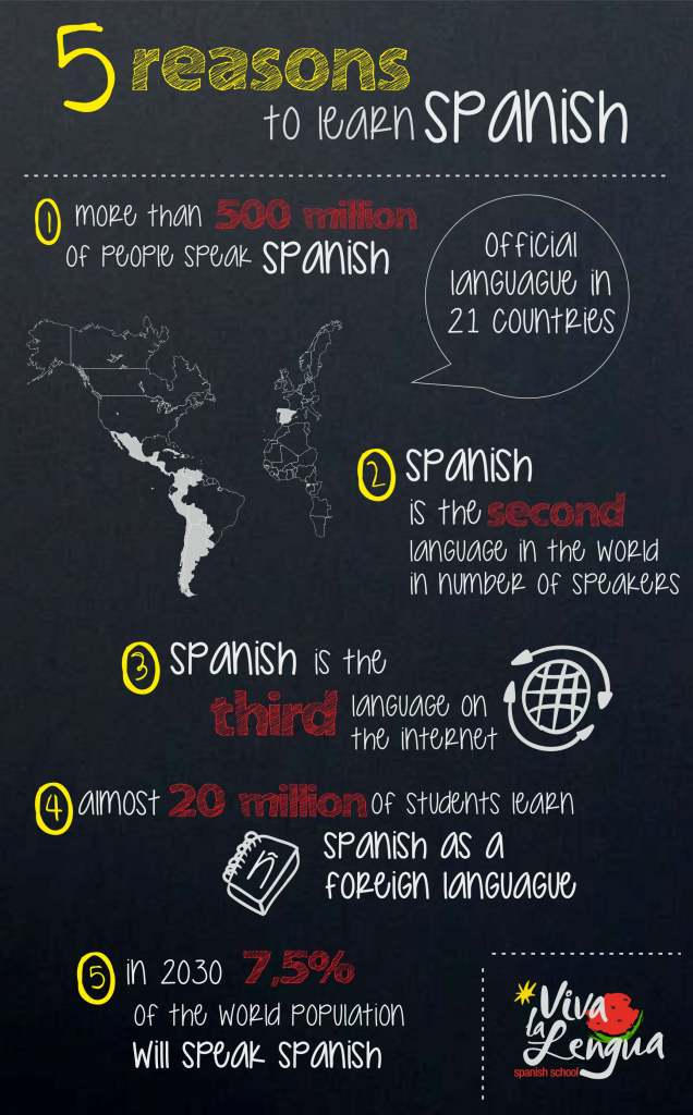 Infographic- reasons to learn spanish